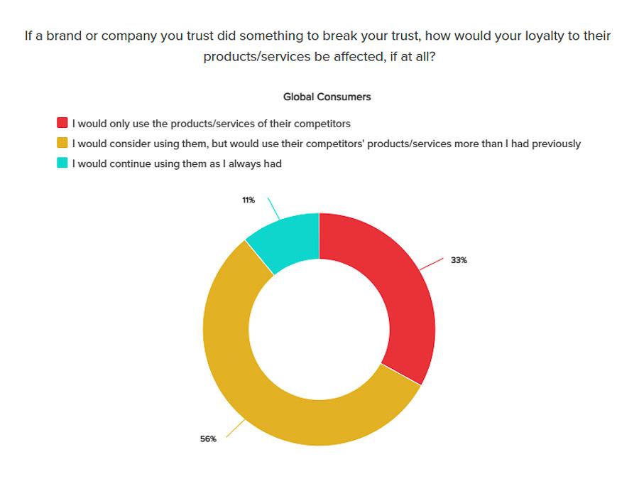 What happens if you break customer trust?