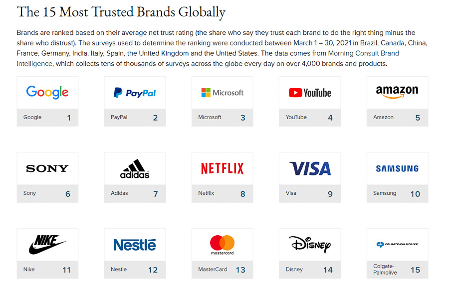 The Morning Consult 15 Most Trusted Brands in the World ranking