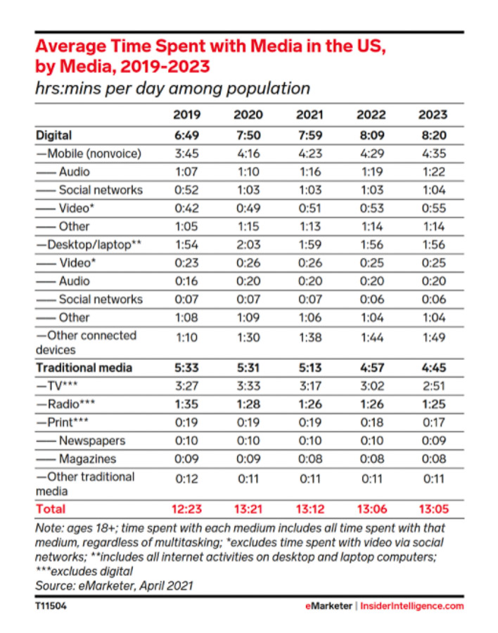 Graph from eMarketer showing consumer media usage
