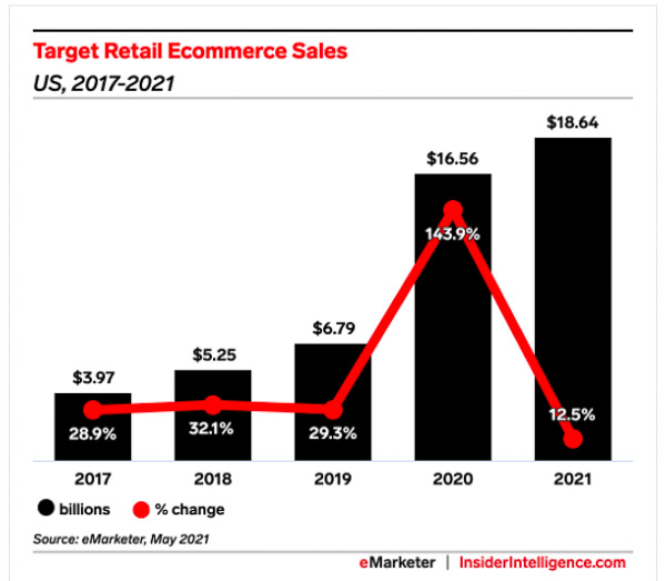 Target's e-commerce sales