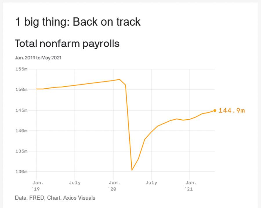 Axios chart showing US jobs growth