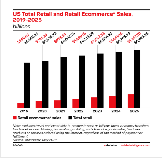 This eMarketer graph shows both total retail sales and eCommerce sales growth to 2025