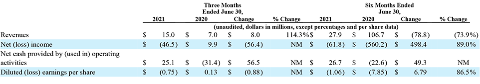 Emerald fiscal results for Q2 and the 1st half of 2021